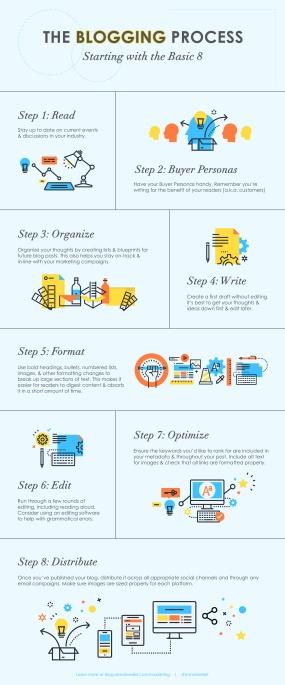blogging-process